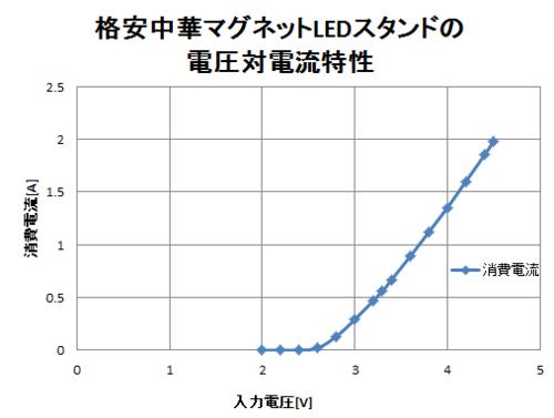 china_led_graph.png
